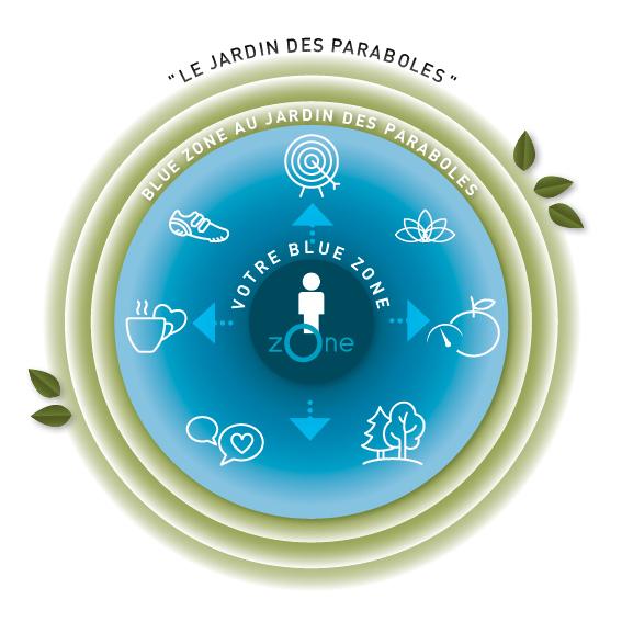Blue Zone au Jardin des Paraboles